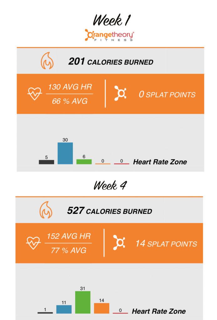 Week1-Week4 Orangetheory Fitness